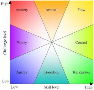 Mihaly Csikszentmi illustartion The 8 States Apathy to Flow